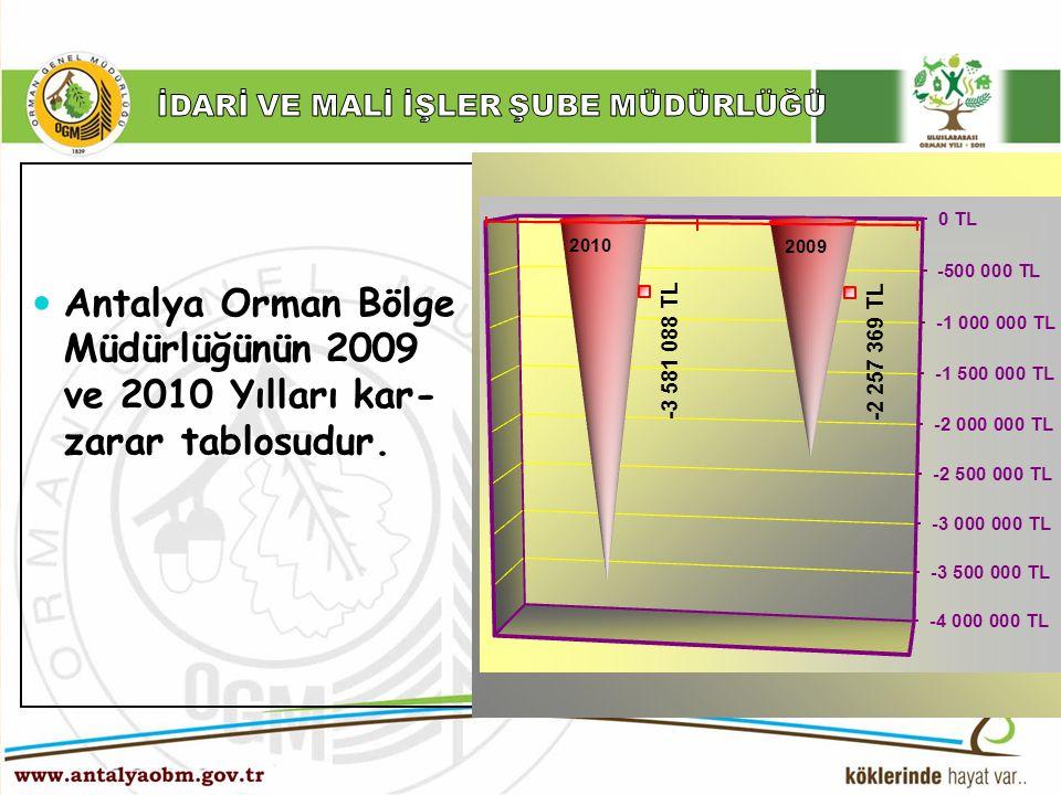 ……… Şube Müdürlüğü Antalya Orman Bölge Müdürlüğünün 2009 ve 2010 Yılları kar- zarar tablosudur. Antalya Orman Bölge Müdürlüğünün 2009 ve 2010 Yılları