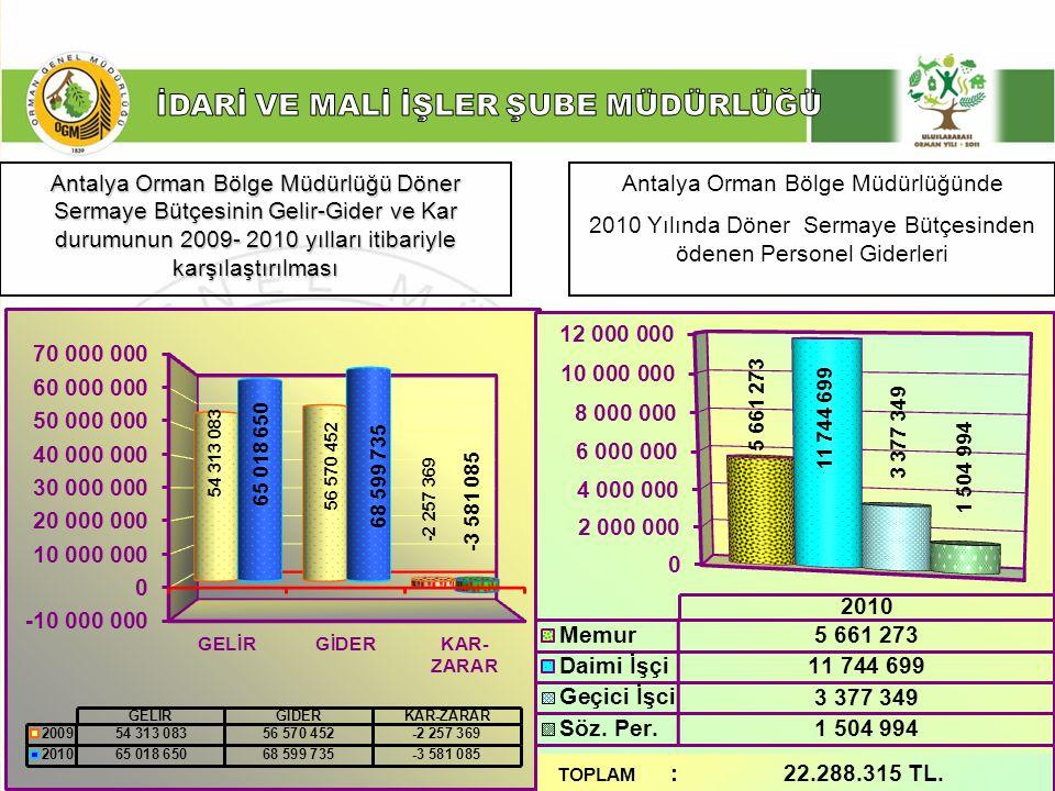 ……… Şube Müdürlüğü Antalya Orman Bölge Müdürlüğünün satış gelirinin 2009-2010yılları itibariyle karşılaştırılması 2010 YILINDA HEDEFLERİMİZİN TUTTURALAMAMASININ NEDENLERİ 1- 2010 Yılı içerisinde işletmelerimize döner sermaye bütçesinden 210 adet geçici işçi alınması, İşçi Gideri Toplamı : 1.512.000,00 TL.