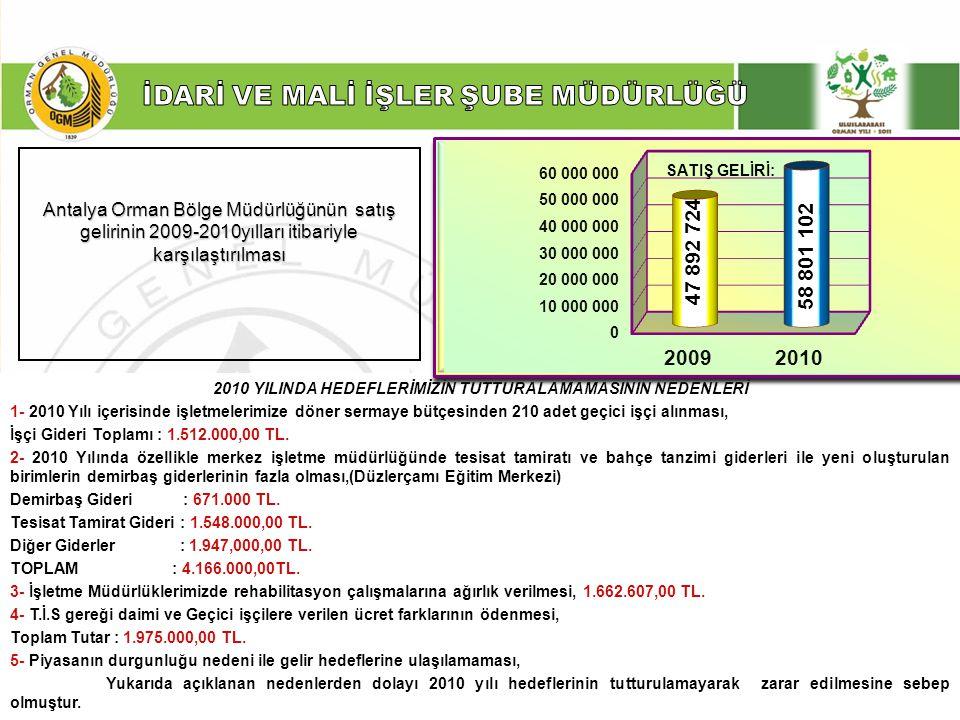 ……… Şube Müdürlüğü Antalya Orman Bölge Müdürlüğünün satış gelirinin 2009-2010yılları itibariyle karşılaştırılması 2010 YILINDA HEDEFLERİMİZİN TUTTURAL
