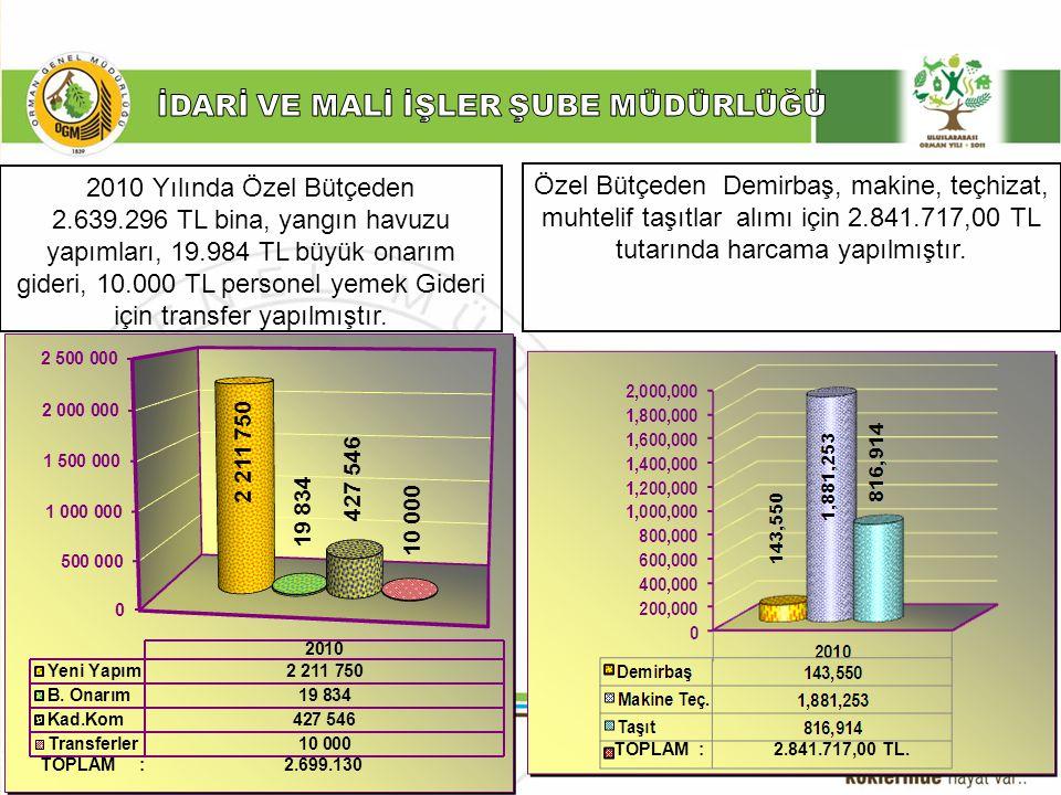 ……… Şube Müdürlüğü 2010 Yılında Özel Bütçeden 2.639.296 TL bina, yangın havuzu yapımları, 19.984 TL büyük onarım gideri, 10.000 TL personel yemek Gide