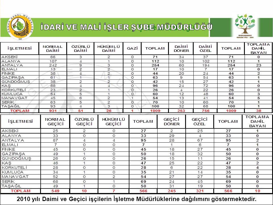 ……… Şube Müdürlüğü 2009-2010 Yılları itibariyle Antalya Orman Bölge Müdürlüğünde çalışan daimi ve Geçici işçi sayıları
