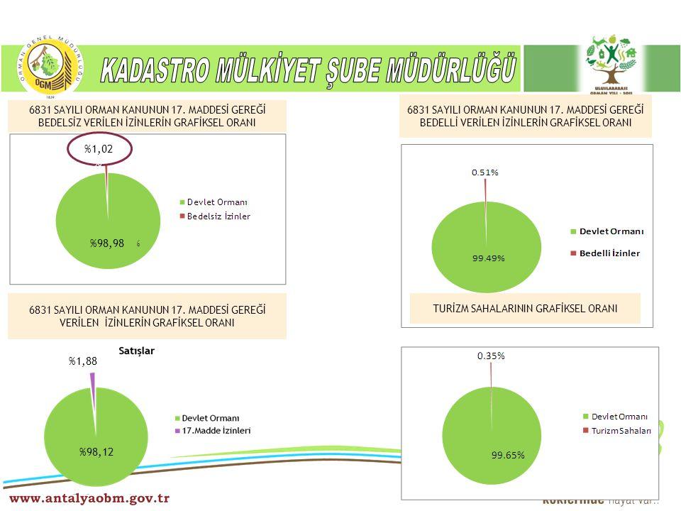 ……… Şube Müdürlüğü 6831 SAYILI ORMAN KANUNUN 17. MADDESİ GEREĞİ BEDELSİZ VERİLEN İZİNLERİN GRAFİKSEL ORANI %1,02 % %98,98 6831 SAYILI ORMAN KANUNUN 17