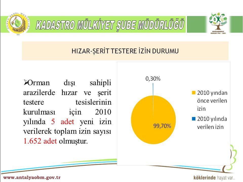 ……… Şube Müdürlüğü  Orman dışı sahipli arazilerde hızar ve şerit testere tesislerinin kurulması için 2010 yılında 5 adet yeni izin verilerek toplam i