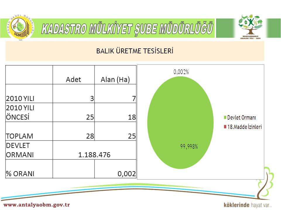 ……… Şube Müdürlüğü BALIK ÜRETME TESİSLERİ AdetAlan (Ha) 2010 YILI37 2010 YILI ÖNCESİ2518 TOPLAM2825 DEVLET ORMANI1.188.476 % ORANI 0,002