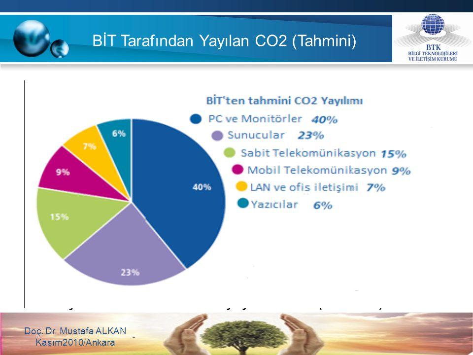 Şekil 3: BİT tarafından yayılan CO2 (Tahmini) Doç. Dr. Mustafa ALKAN Kasım2010/Ankara BİT Tarafından Yayılan CO2 (Tahmini)