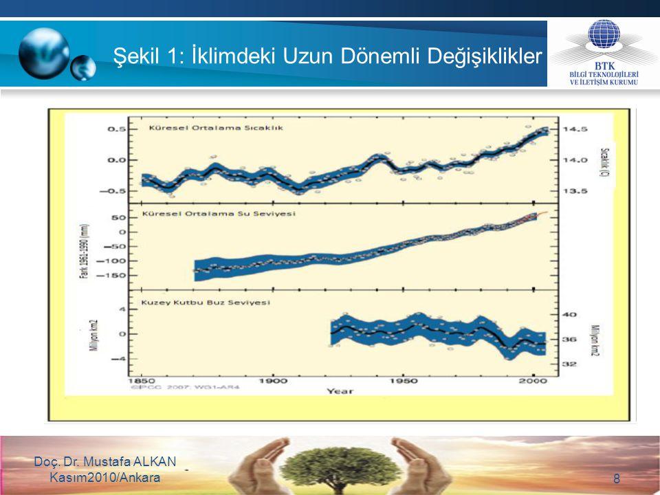 Şekil 2: Atmosferdeki Sera Gazı Yoğunluğu (0 – 2005) Doç. Dr. Mustafa ALKAN Kasım2010/Ankara 9