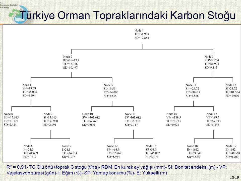 Türkiye Orman Topraklarındaki Karbon Stoğu 18/19 R 2 = 0,91- TC:Ölü örtü+toprak C stoğu (t/ha)- RDM: En kurak ay yağışı (mm)- SI: Bonitet endeksi (m)