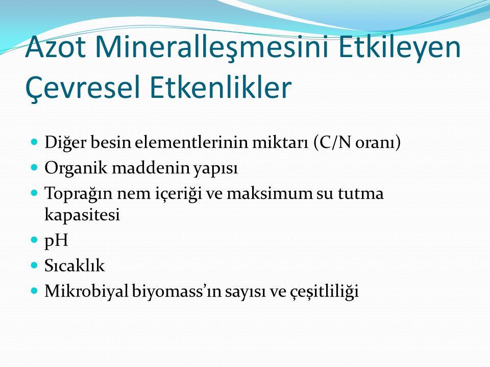 Azot Mineralleşmesini Etkileyen Çevresel Etkenlikler Diğer besin elementlerinin miktarı (C/N oranı) Organik maddenin yapısı Toprağın nem içeriği ve ma