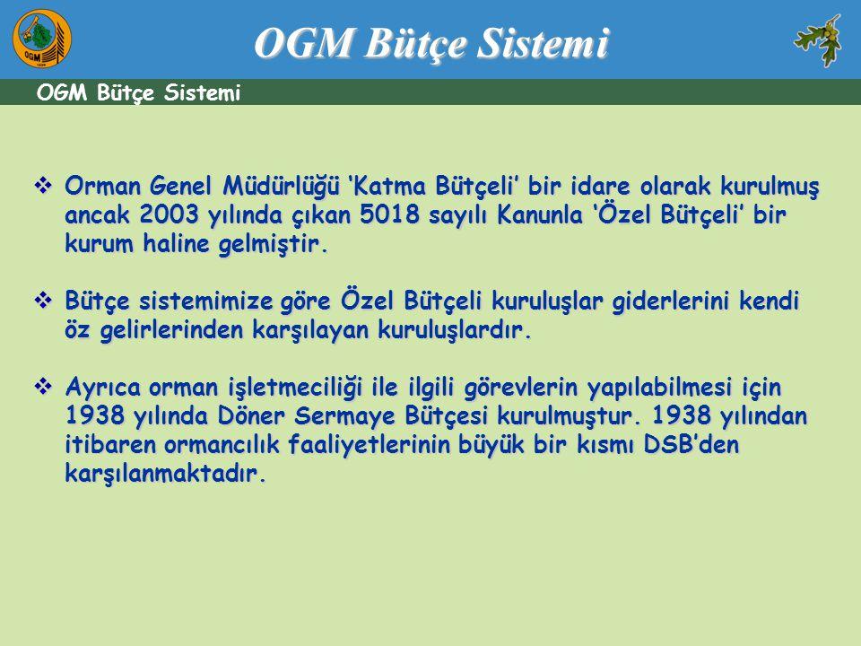 OGM Bütçe Sistemi  Orman Genel Müdürlüğü 'Katma Bütçeli' bir idare olarak kurulmuş ancak 2003 yılında çıkan 5018 sayılı Kanunla 'Özel Bütçeli' bir ku