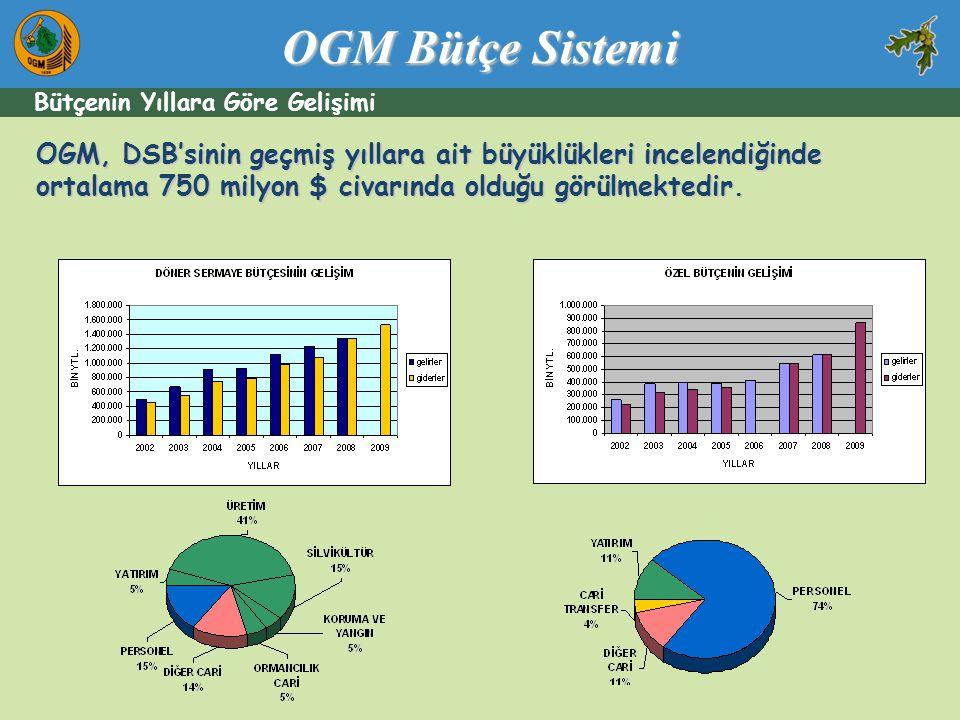 OGM, DSB'sinin geçmiş yıllara ait büyüklükleri incelendiğinde ortalama 750 milyon $ civarında olduğu görülmektedir. Bütçenin Yıllara Göre Gelişimi OGM