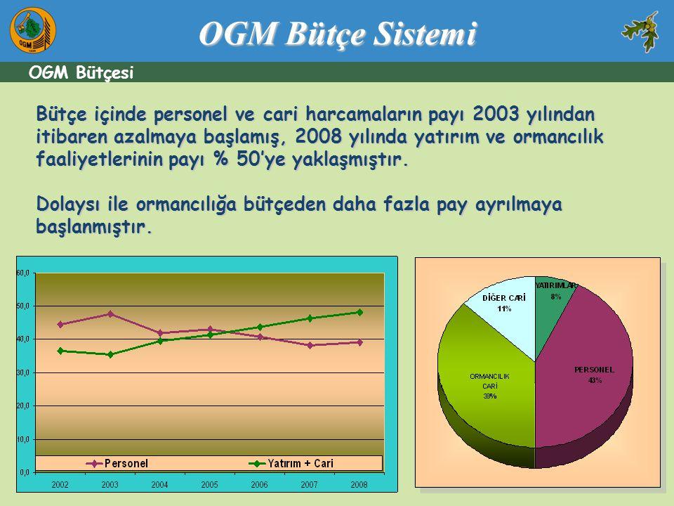Bütçe içinde personel ve cari harcamaların payı 2003 yılından itibaren azalmaya başlamış, 2008 yılında yatırım ve ormancılık faaliyetlerinin payı % 50