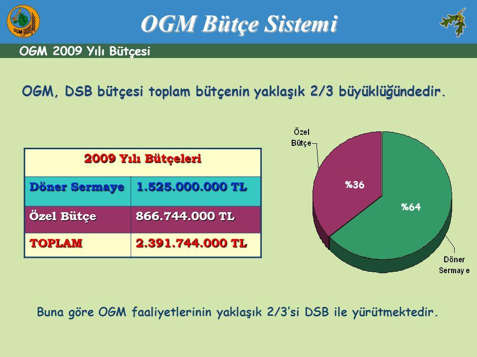 OGM, DSB bütçesi toplam bütçenin yaklaşık 2/3 büyüklüğündedir. 2009 Yılı Bütçeleri Döner Sermaye 1.525.000.000 TL Özel Bütçe 866.744.000 TL TOPLAM 2.3