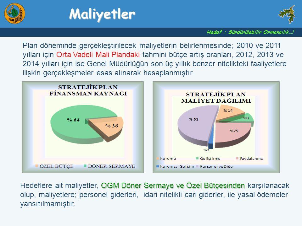 Plan döneminde gerçekleştirilecek maliyetlerin belirlenmesinde; 2010 ve 2011 yılları için Orta Vadeli Mali Plandaki tahmini bütçe artış oranları, 2012