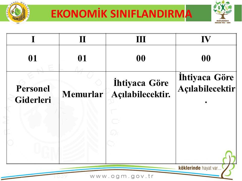 16/12/2010 Kurumsal Kimlik 32 EKONOMİK SINIFLANDIRMA IIIIIIIV 01 00 Personel Giderleri Memurlar İhtiyaca Göre Açılabilecektir.
