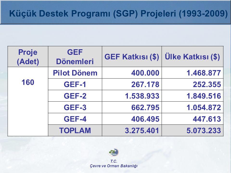 T.C. Çevre ve Orman Bakanlığı Küçük Destek Programı (SGP) Projeleri (1993-2009) Proje (Adet) GEF Dönemleri GEF Katkısı ($)Ülke Katkısı ($) 160 Pilot D