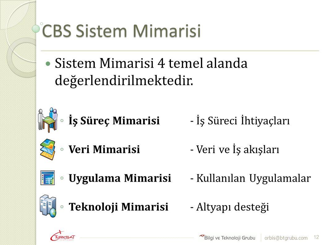 orbis@btgrubu.com CBS Sistem Mimarisi 12 Sistem Mimarisi 4 temel alanda değerlendirilmektedir. ◦ İş Süreç Mimarisi- İş Süreci İhtiyaçları ◦ Veri Mimar
