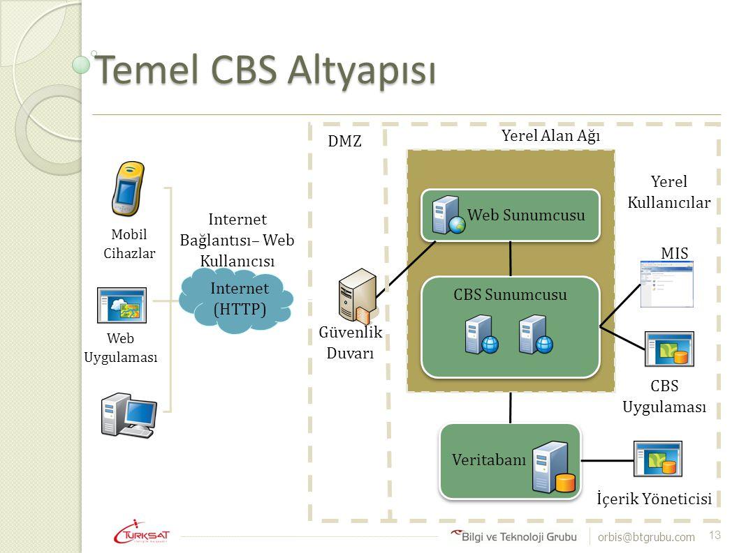 orbis@btgrubu.com Temel CBS Altyapısı 13 Veritabanı Web Sunumcusu CBS Sunumcusu Internet (HTTP) Web Uygulaması Mobil Cihazlar MIS CBS Uygulaması İçeri