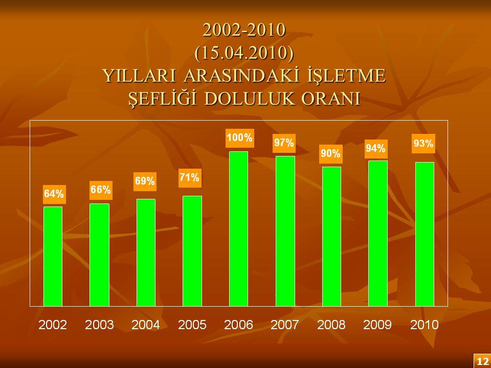 2002-2010 (15.04.2010) YILLARI ARASINDAKİ İŞLETME ŞEFLİĞİ DOLULUK ORANI 2002-2010 (15.04.2010) YILLARI ARASINDAKİ İŞLETME ŞEFLİĞİ DOLULUK ORANI 12 93%