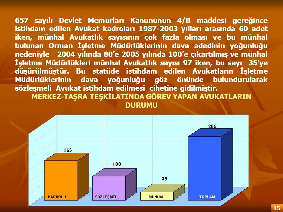 657 sayılı Devlet Memurları Kanununun 4/B maddesi gereğince istihdam edilen Avukat kadroları 1987-2003 yılları arasında 60 adet iken, münhal Avukatlık