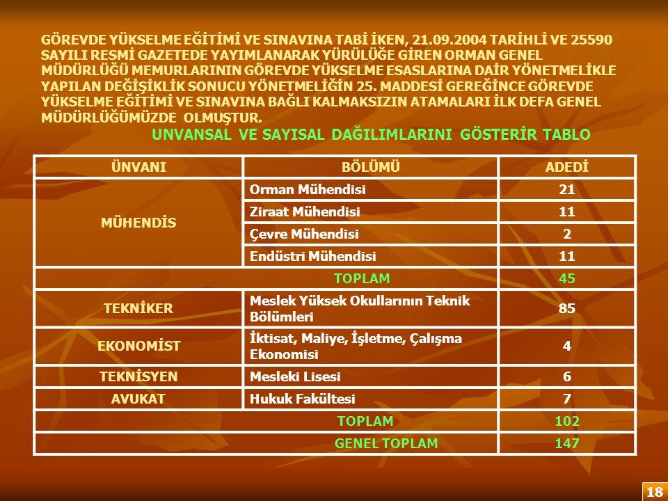 GÖREVDE YÜKSELME EĞİTİMİ VE SINAVINA TABİ İKEN, 21.09.2004 TARİHLİ VE 25590 SAYILI RESMİ GAZETEDE YAYIMLANARAK YÜRÜLÜĞE GİREN ORMAN GENEL MÜDÜRLÜĞÜ ME