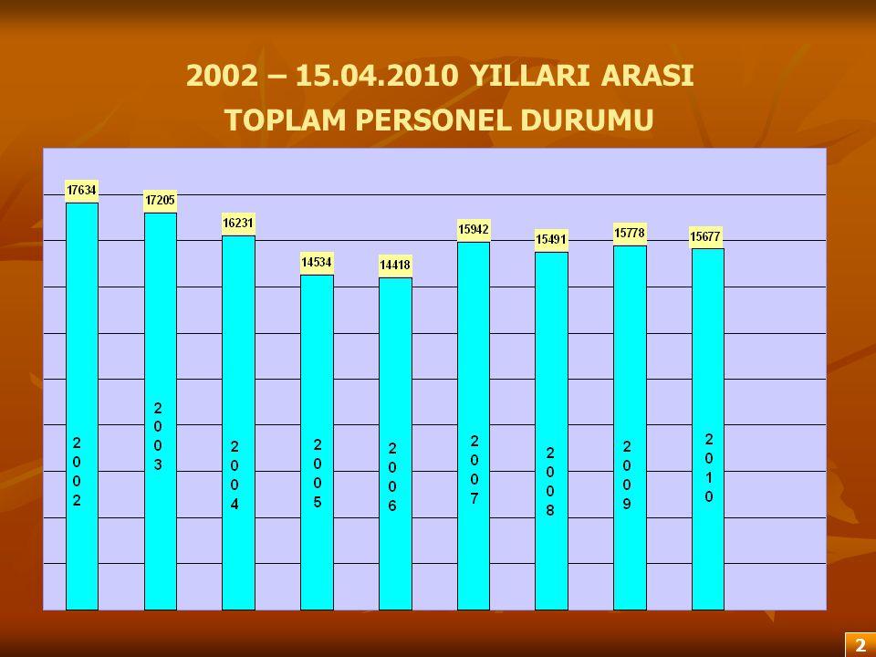 2002 – 15.04.2010 YILLARI ARASI TOPLAM PERSONEL DURUMU 2 2