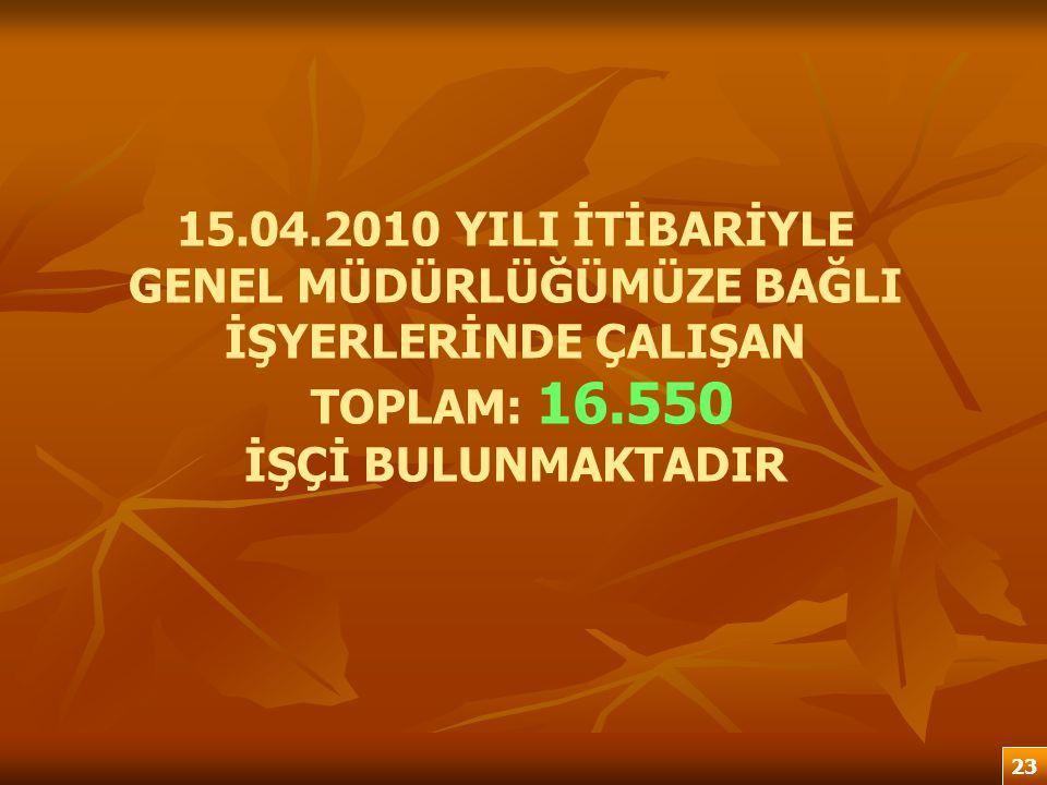 15.04.2010 YILI İTİBARİYLE GENEL MÜDÜRLÜĞÜMÜZE BAĞLI İŞYERLERİNDE ÇALIŞAN TOPLAM: 16.550 İŞÇİ BULUNMAKTADIR 23