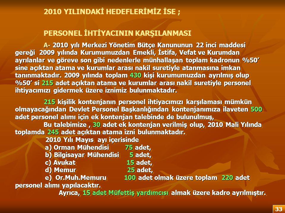 2010 YILINDAKİ HEDEFLERİMİZ İSE ; PERSONEL İHTİYACININ KARŞILANMASI A- 2010 yılı Merkezi Yönetim Bütçe Kanununun 22 inci maddesi gereği 2009 yılında K