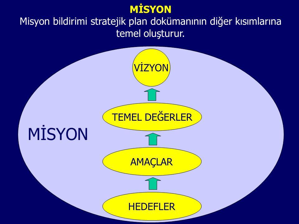 MİSYON Misyon bildirimi stratejik plan dokümanının diğer kısımlarına temel oluşturur. VİZYON TEMEL DEĞERLER AMAÇLAR HEDEFLER MİSYON