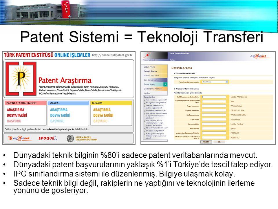 Patent Sistemi = Teknoloji Transferi Dünyadaki teknik bilginin %80'i sadece patent veritabanlarında mevcut. Dünyadaki patent başvurularının yaklaşık %