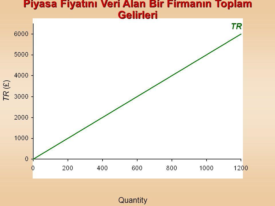 TR TR (£) Quantity (units) 0 200 400 600 800 1000 1200 Price = AR = MR (£) 55555555555555 TR (£) 0 1000 2000 3000 4000 5000 6000 Piyasa Fiyatını Veri
