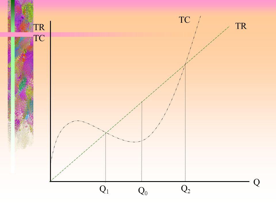 TR TR (£) Quantity Piyasa Fiyatını Veri Alan Bir Firmanın Toplam Gelirleri