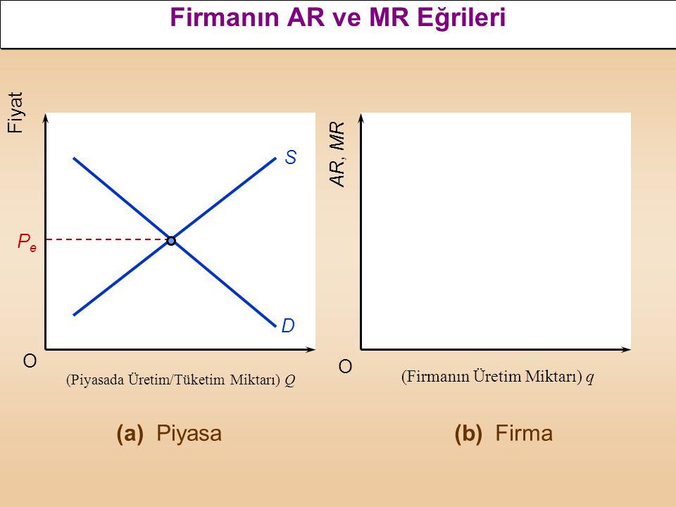 Gelir Değişkenleri Çeşitli Tanımlar: –Toplam Gelir: TR = P × Q –Ortalama Gelir: AR = TR / Q –Marjinal Gelir: MR =  TR /  Q Eğrilerin Biçimleri –Orta