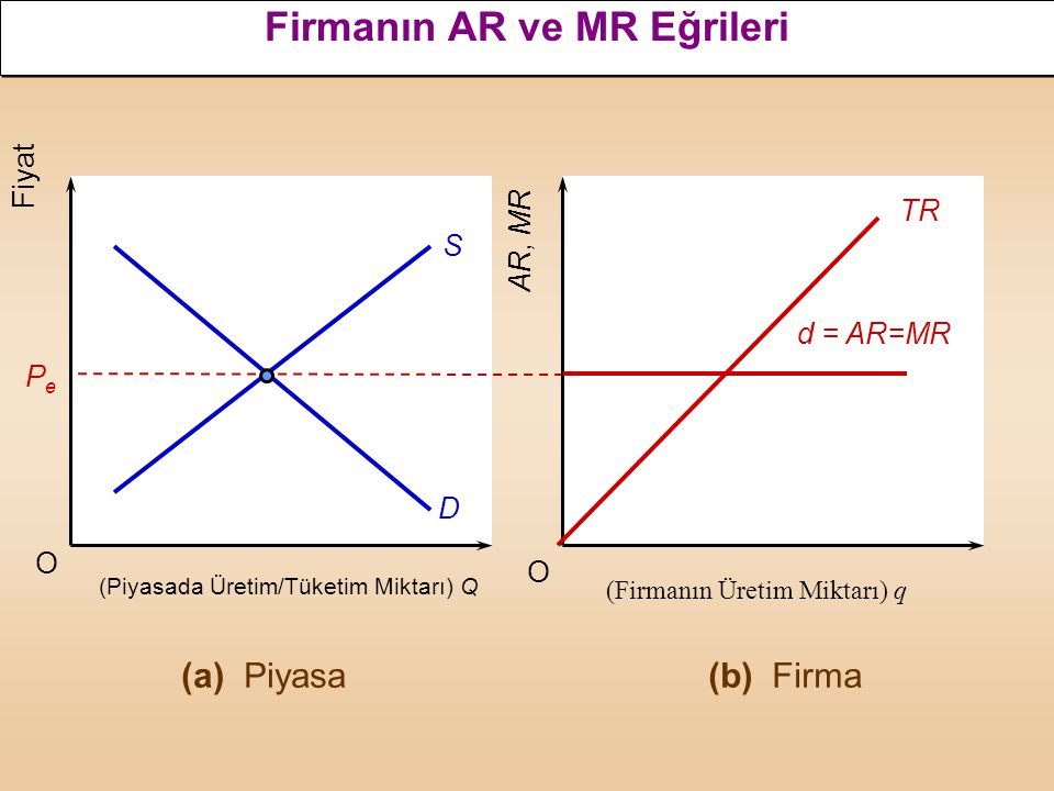 O O AR, MR PePe S D d = AR=MR (Piyasada Üretim/Tüketim Miktarı) Q (Firmanın Üretim Miktarı) q (a) Piyasa(b) Firma Firmanın AR ve MR Eğrileri TR