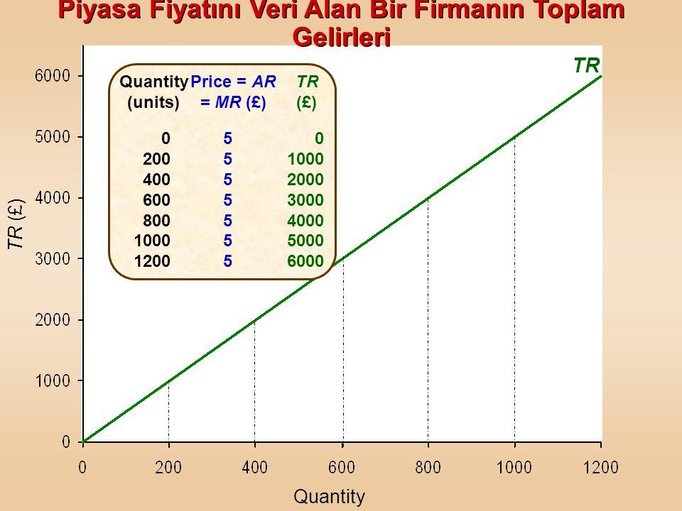 TR (£) Quantity (units) 0 200 400 600 800 1000 1200 Price = AR = MR (£) 55555555555555 TR (£) 0 1000 2000 3000 4000 5000 6000 Piyasa Fiyatını Veri Ala