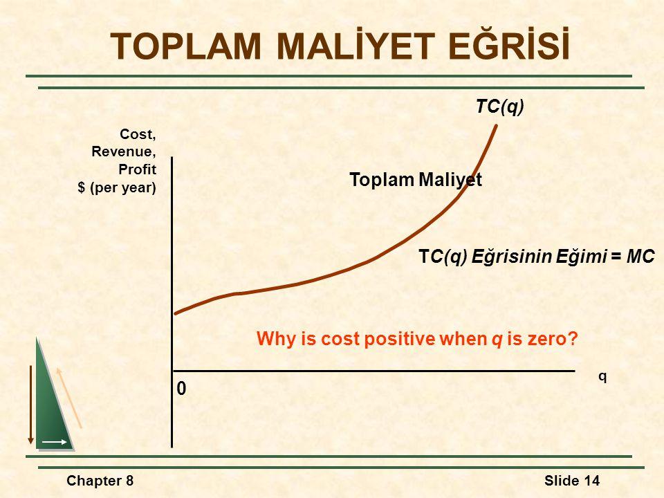 Chapter 8Slide 14 0 Cost, Revenue, Profit $ (per year) q TOPLAM MALİYET EĞRİSİ TC(q) Toplam Maliyet TC(q) Eğrisinin Eğimi = MC Why is cost positive when q is zero?