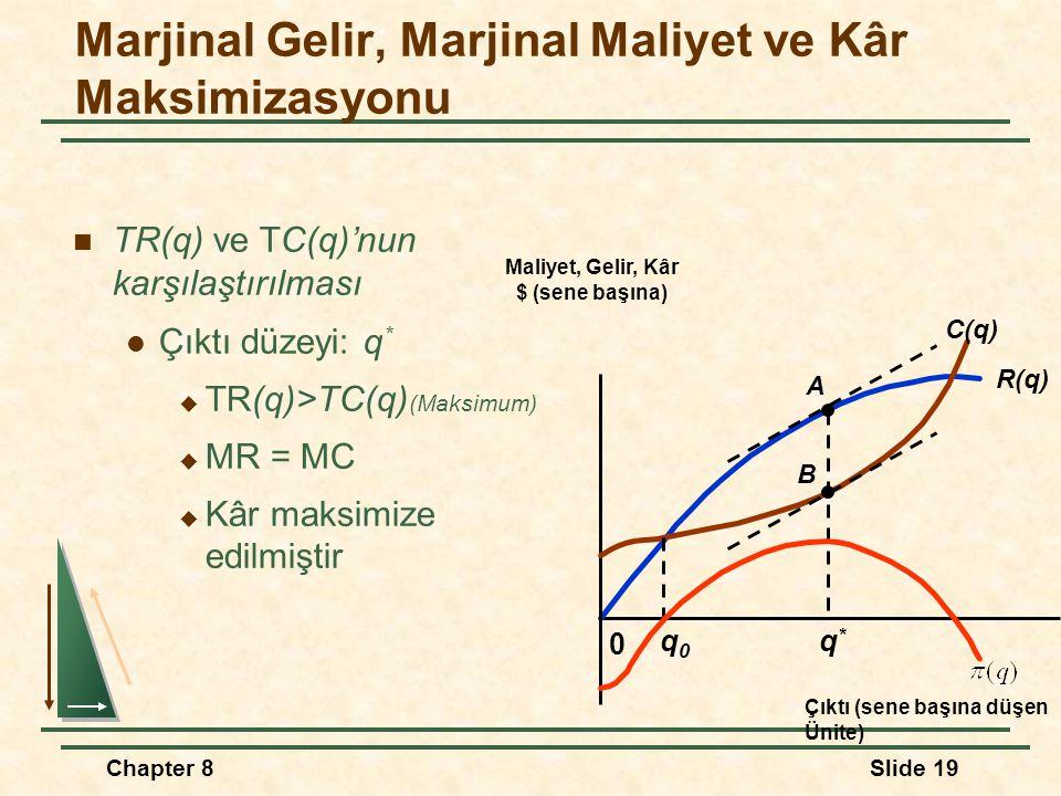 Chapter 8Slide 19 TR(q) ve TC(q)'nun karşılaştırılması Çıktı düzeyi: q *  TR(q)>TC(q) (Maksimum)  MR = MC  Kâr maksimize edilmiştir R(q) 0 Maliyet, Gelir, Kâr $ (sene başına) Çıktı (sene başına düşen Ünite) C(q) A B q0q0 q*q* Marjinal Gelir, Marjinal Maliyet ve Kâr Maksimizasyonu