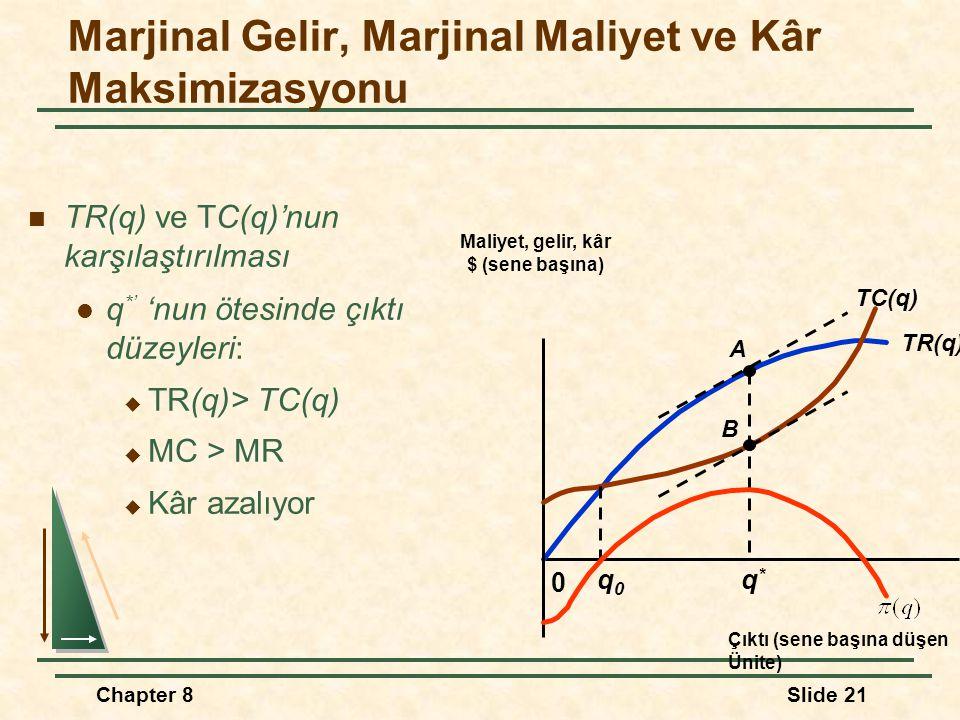 Chapter 8Slide 21 TR(q) ve TC(q)'nun karşılaştırılması q *' 'nun ötesinde çıktı düzeyleri:  TR(q)> TC(q)  MC > MR  Kâr azalıyor Marjinal Gelir, Marjinal Maliyet ve Kâr Maksimizasyonu TR(q) 0 Maliyet, gelir, kâr $ (sene başına) Çıktı (sene başına düşen Ünite) TC(q) A B q0q0 q*q*