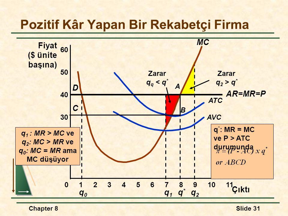 Chapter 8Slide 31 q0q0 Zarar q q < q * Zarar q 2 > q * q1q1 q2q2 Pozitif Kâr Yapan Bir Rekabetçi Firma 10 20 30 40 Fiyat ($ ünite başına) 01234567891011 50 60 MC AVC ATC AR=MR=P Çıktı q*q* q * : MR = MC ve P > ATC durumunda D A B C q 1 : MR > MC ve q 2 : MC > MR ve q 0 : MC = MR ama MC düşüyor