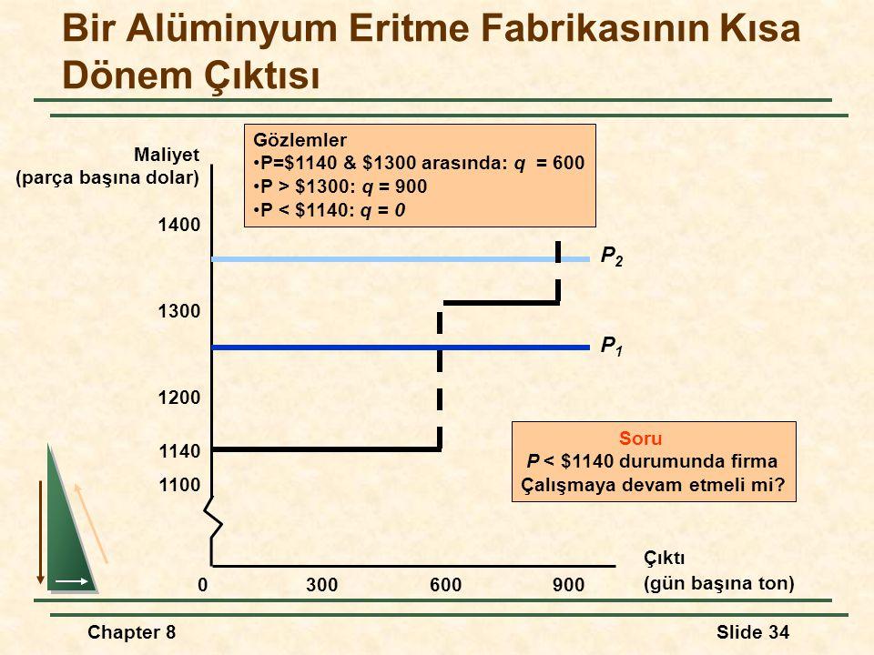Chapter 8Slide 34 Bir Alüminyum Eritme Fabrikasının Kısa Dönem Çıktısı Çıktı (gün başına ton) Maliyet (parça başına dolar) 3006009000 1100 1200 1300 1400 1140 P1P1 P2P2 Gözlemler P=$1140 & $1300 arasında: q = 600 P > $1300: q = 900 P < $1140: q = 0 Soru P < $1140 durumunda firma Çalışmaya devam etmeli mi?