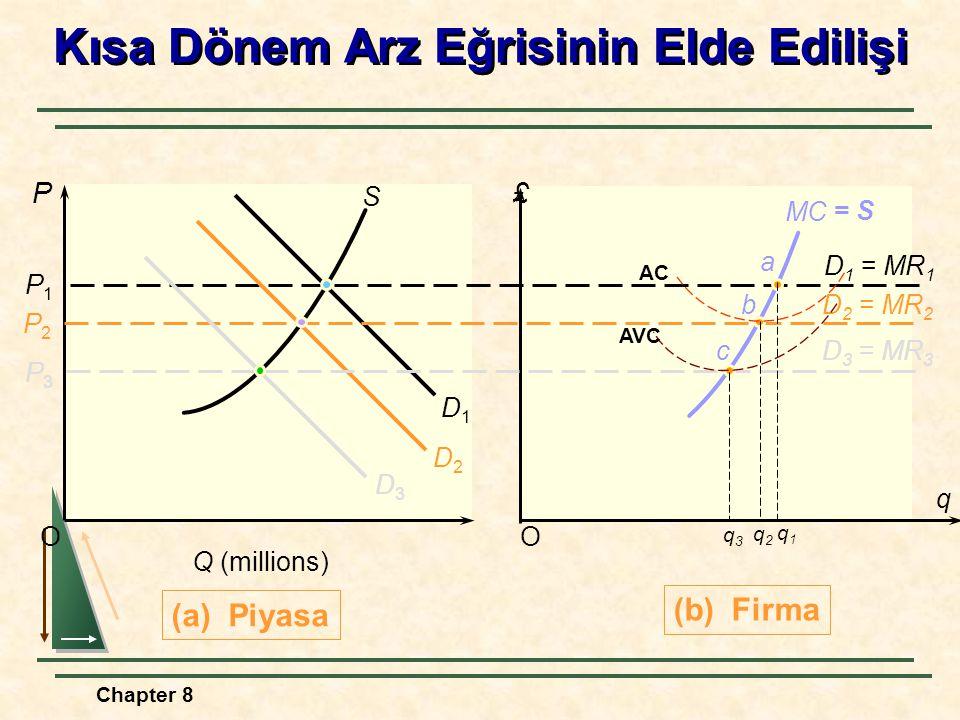 Chapter 8 OO (a) Piyasa P£ P1P1 Q (millions) S D1D1 (b) Firma D 1 = MR 1 MC P2P2 D 2 = MR 2 D2D2 P3P3 D 3 = MR 3 D3D3 q Kısa Dönem Arz Eğrisinin Elde Edilişi a b c = S AC AVC q3q3 q2q2 q 1