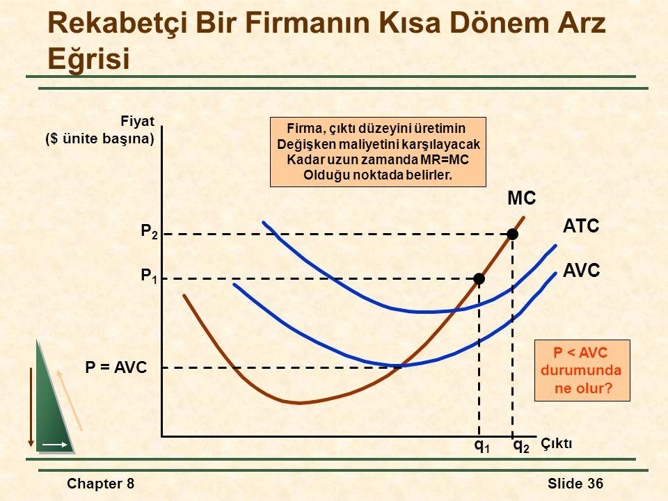 Chapter 8Slide 36 Rekabetçi Bir Firmanın Kısa Dönem Arz Eğrisi Fiyat ($ ünite başına) Çıktı MC AVC ATC P = AVC P < AVC durumunda ne olur.