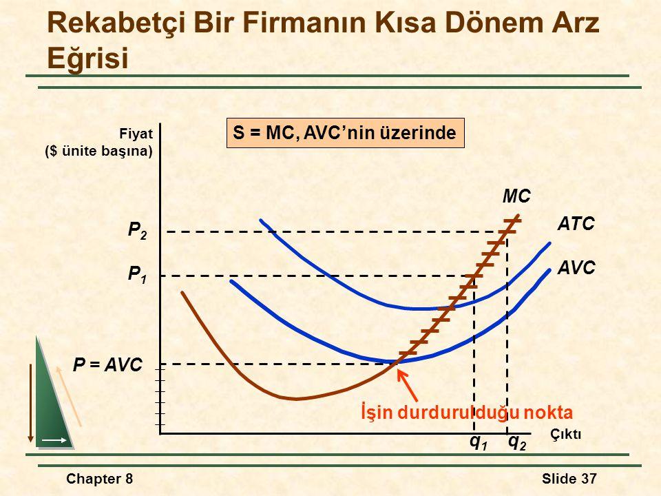 Chapter 8Slide 37 Fiyat ($ ünite başına) MC Çıktı AVC ATC P = AVC P1P1 P2P2 q1q1 q2q2 S = MC, AVC'nin üzerinde Rekabetçi Bir Firmanın Kısa Dönem Arz Eğrisi İşin durdurulduğu nokta
