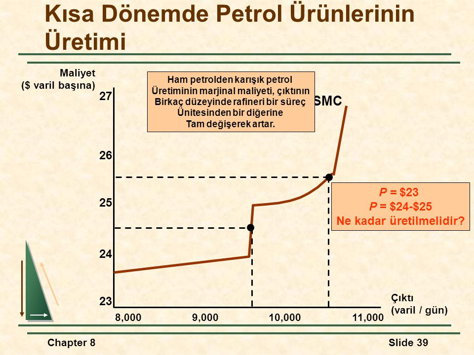Chapter 8Slide 39 Kısa Dönemde Petrol Ürünlerinin Üretimi Maliyet ($ varil başına) Çıktı (varil / gün) 8,0009,00010,00011,000 23 24 25 26 27 SMC P = $23 P = $24-$25 Ne kadar üretilmelidir.