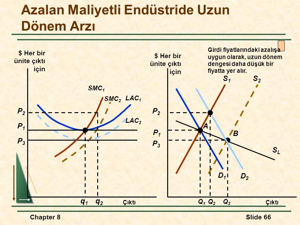 Chapter 8Slide 66 S2S2 B SLSL P3P3 Q3Q3 SMC 2 P3P3 LAC 2 Azalan Maliyetli Endüstride Uzun Dönem Arzı Çıktı $ Her bir ünite çıktı için P1P1 P1P1 SMC 1 A D1D1 S1S1 Q1Q1 q1q1 LAC 1 Q2Q2 q2q2 P2P2 P2P2 D2D2 Girdi fiyatlarındaki azalışa uygun olarak, uzun dönem dengesi daha düşük bir fiyatta yer alır.