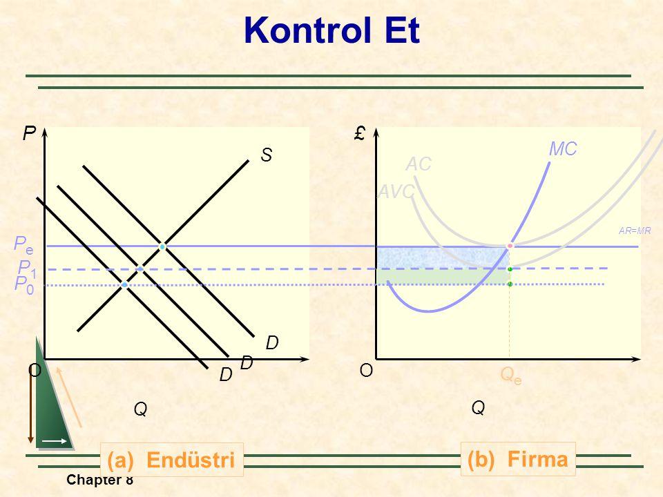 Chapter 8 O £ (b) Firma Q O (a) Endüstri P Q S D PePe AR=MR QeQe AVCAVC Kontrol Et AC MC DD P1P1 P0P0