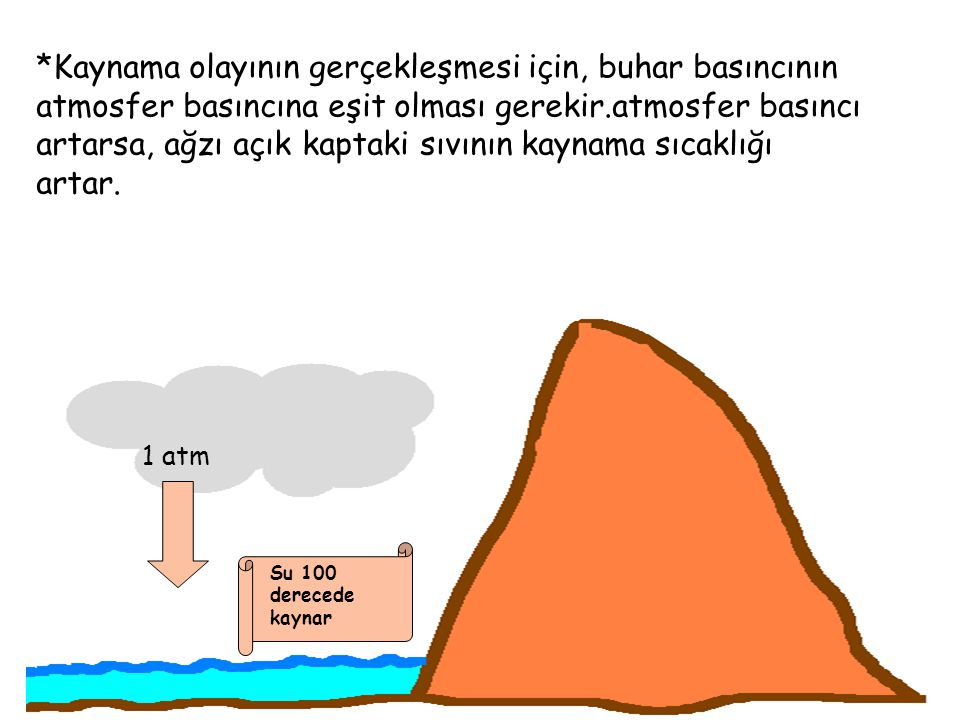 *Kaynama olayının gerçekleşmesi için, buhar basıncının atmosfer basıncına eşit olması gerekir.atmosfer basıncı artarsa, ağzı açık kaptaki sıvının kayn