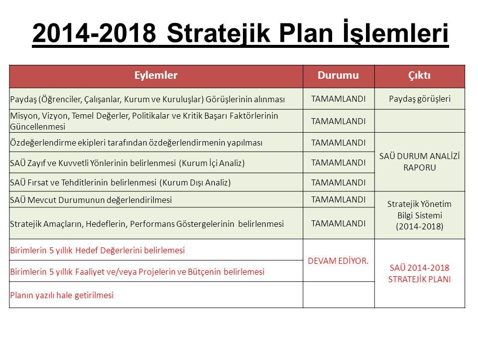 2014-2018 Stratejik Plan İşlemleri EylemlerDurumuÇıktı Paydaş (Öğrenciler, Çalışanlar, Kurum ve Kuruluşlar) Görüşlerinin alınması TAMAMLANDIPaydaş gör
