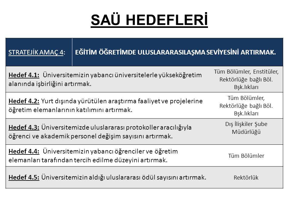 SAÜ HEDEFLERİ STRATEJİK AMAÇ 4:EĞİTİM ÖĞRETİMDE ULUSLARARASILAŞMA SEVİYESİNİ ARTIRMAK. Hedef 4.1: Üniversitemizin yabancı üniversitelerle yükseköğreti