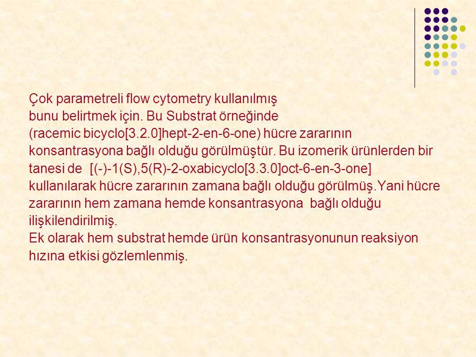 Çok parametreli flow cytometry kullanılmış bunu belirtmek için. Bu Substrat örneğinde (racemic bicyclo[3.2.0]hept-2-en-6-one) hücre zararının konsantr