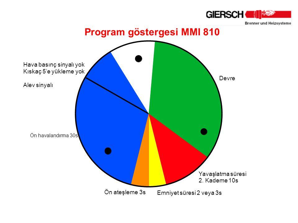 Hava basınç sinyalı yok Kıskaç 5'e yükleme yok Alev sinyalı Ön havalandırma 30s Ön ateşleme 3s Emniyet süresi 2 veya 3s Yavaşlatma süresi 2.